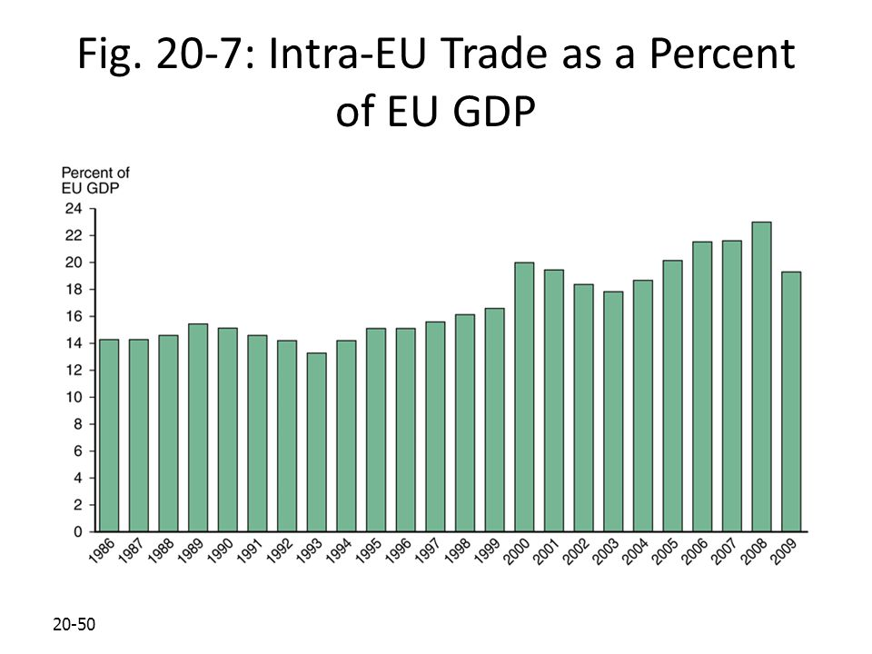 Fig. 20-7: Intra-EU Trade as a Percent of EU GDP