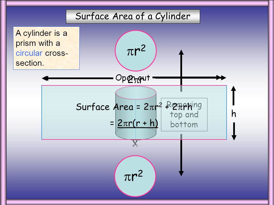 r2 Surface Area of a Cylinder 2r Surface Area = 2r2 + 2rh