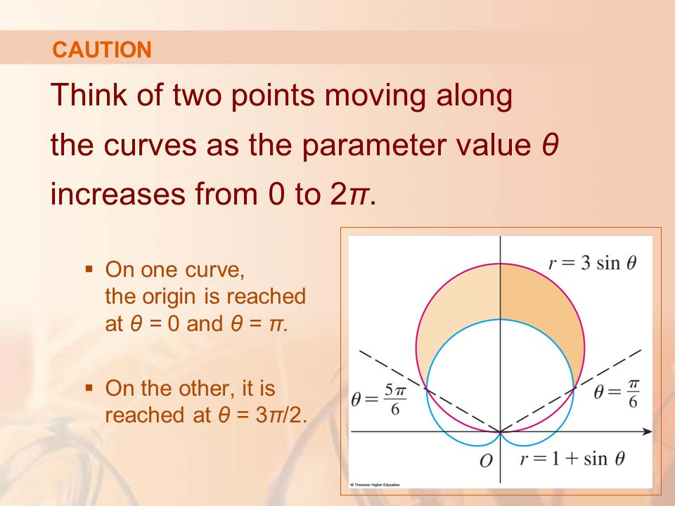 CAUTION Think of two points moving along the curves as the parameter value θ increases from 0 to 2π.