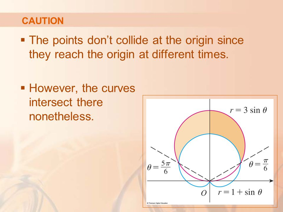However, the curves intersect there nonetheless.