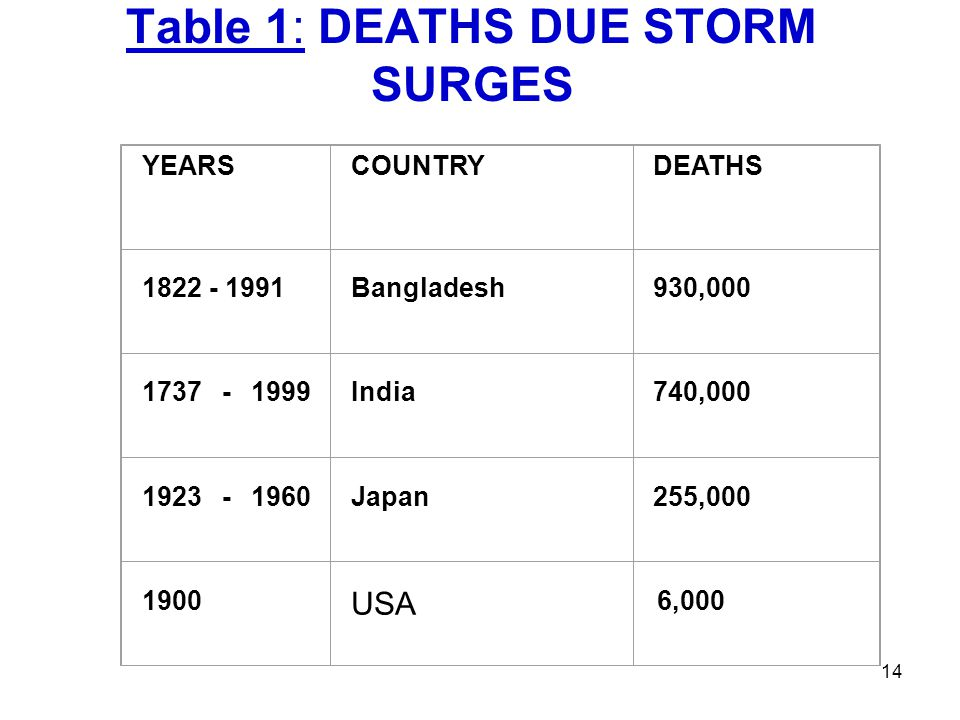 Table 1: DEATHS DUE STORM SURGES