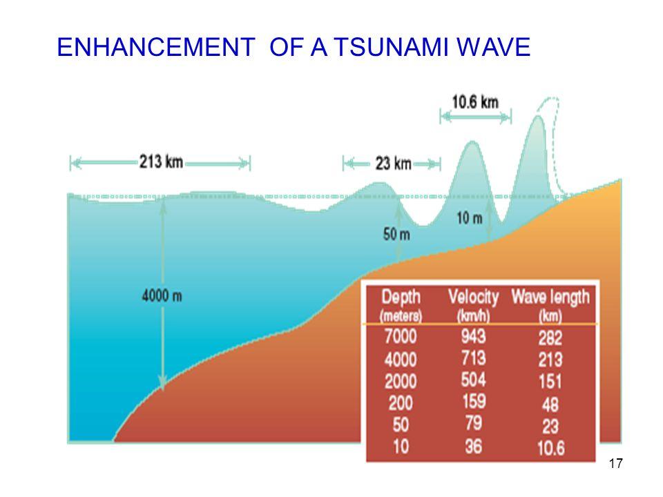 ENHANCEMENT OF A TSUNAMI WAVE