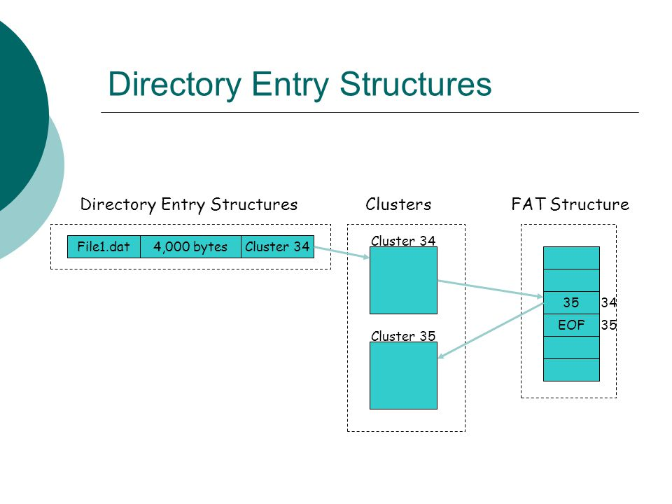 Directory Entry Structures
