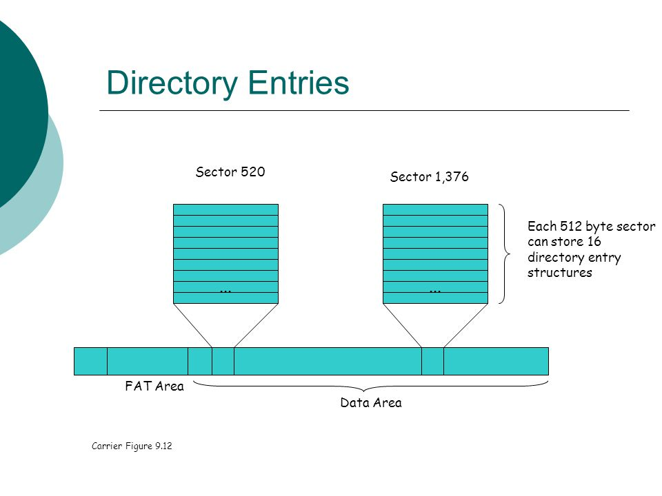 Directory Entries ... ... Sector 520 Sector 1,376 Each 512 byte sector