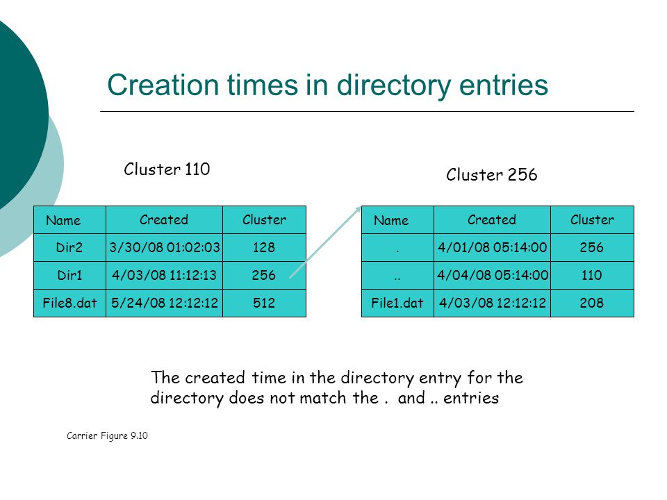 Creation times in directory entries