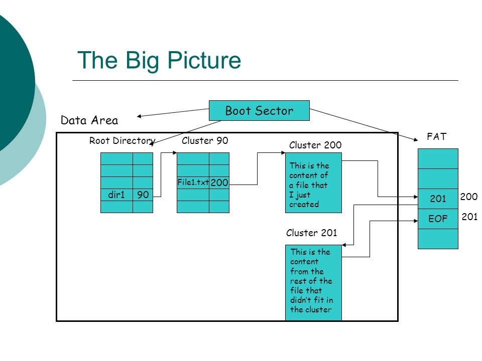 The Big Picture Boot Sector Data Area FAT Root Directory Cluster 90