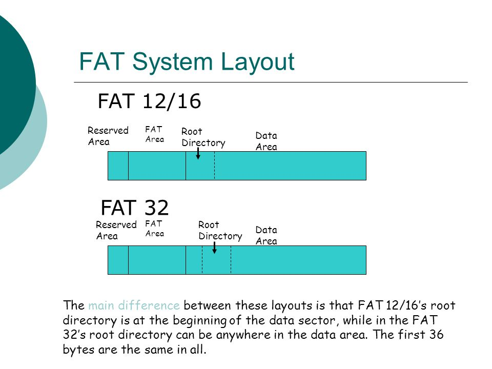 FAT System Layout FAT 32 FAT 12/16