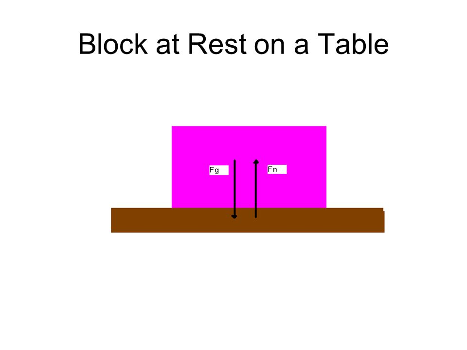 Block at Rest on a Table