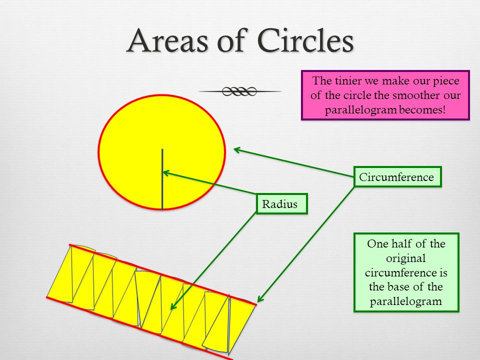 Areas of Circles The tinier we make our piece of the circle the smoother our parallelogram becomes!