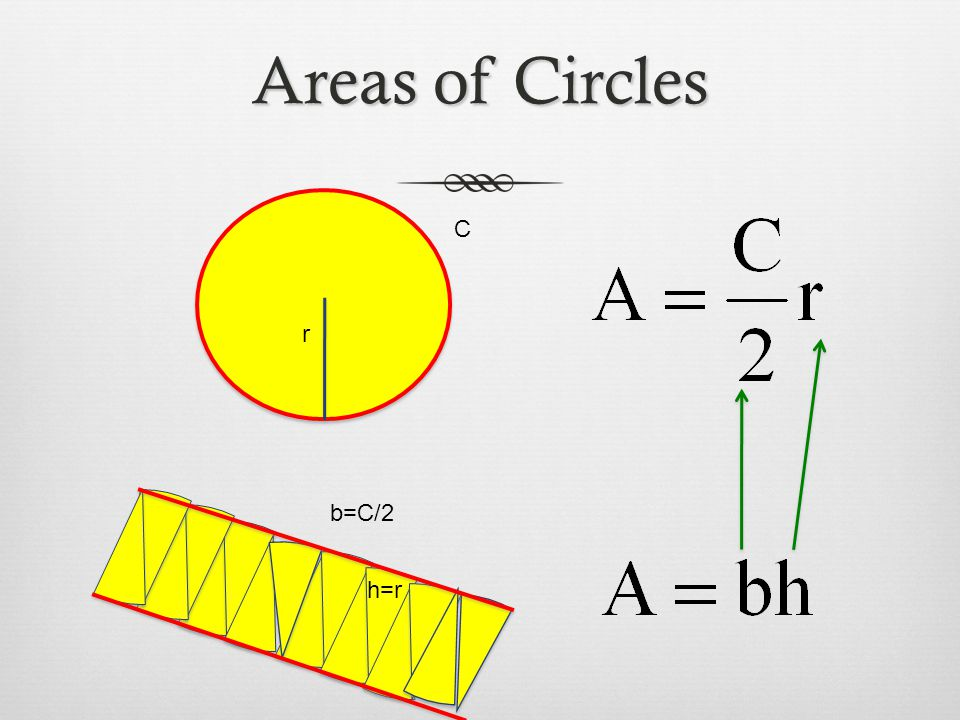 Areas of Circles C r b=C/2 h=r