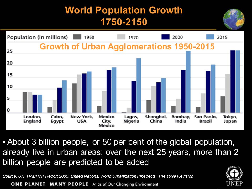 World Population Growth 1750-2150
