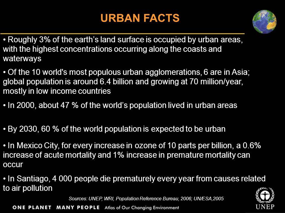 Sources: UNEP, WRI, Population Reference Bureau, 2006; UN/ESA,2005