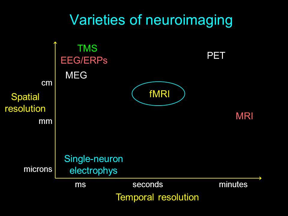 Varieties of neuroimaging