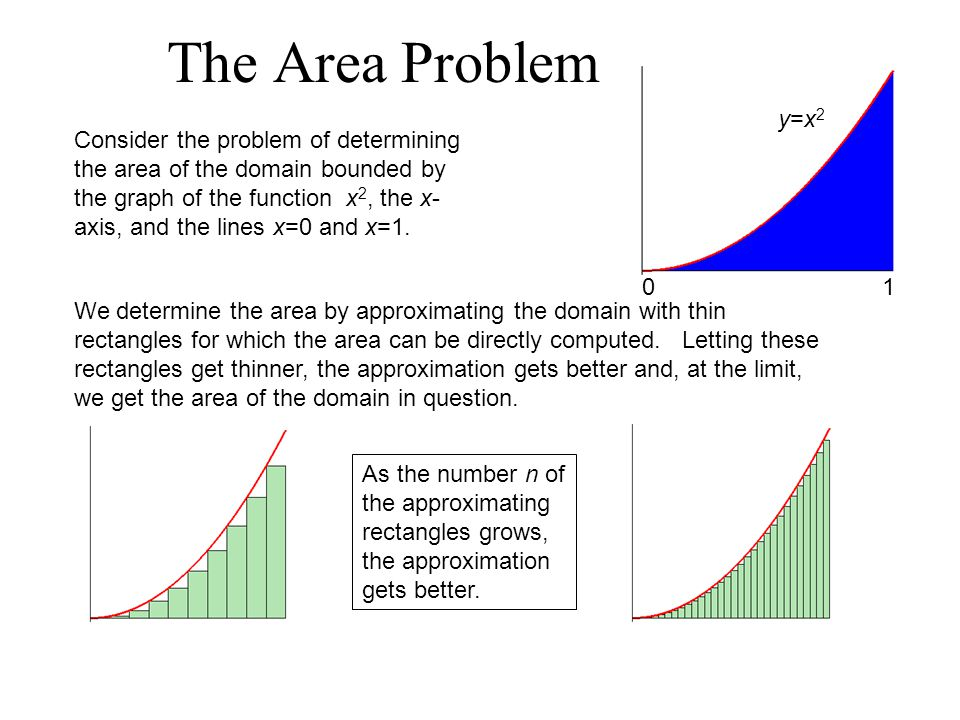 The Area Problem 1. y=x2.