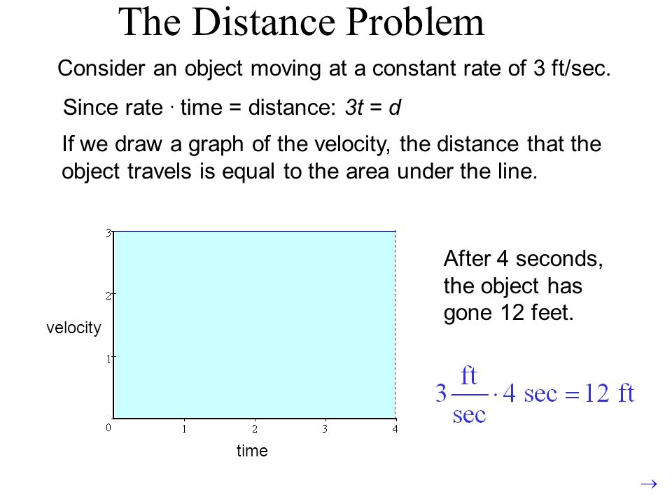 The Distance Problem Consider an object moving at a constant rate of 3 ft/sec. Since rate . time = distance: 3t = d.