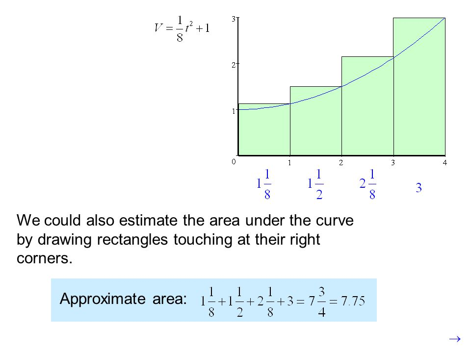 We could also estimate the area under the curve by drawing rectangles touching at their right corners.