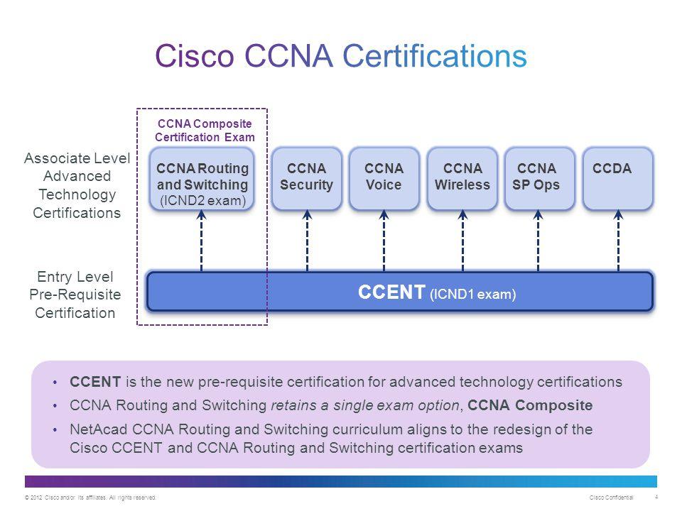 Cisco CCNA Certifications