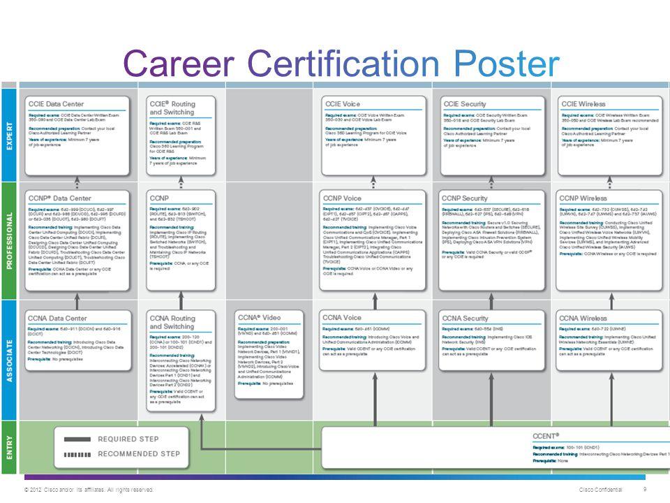 Career Certification Poster