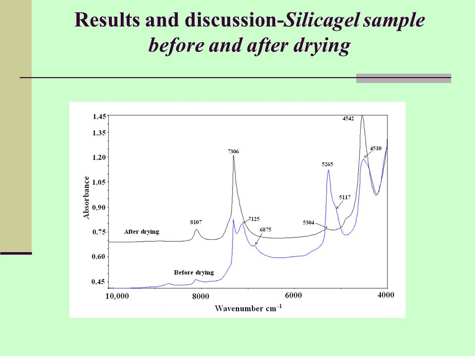 Results and discussion-Silicagel sample before and after drying