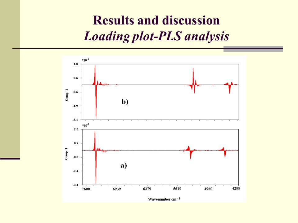 Results and discussion Loading plot-PLS analysis
