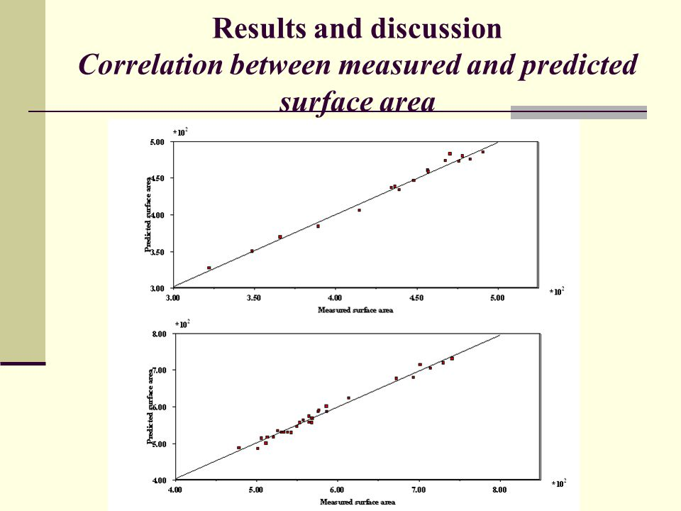Results and discussion Correlation between measured and predicted surface area