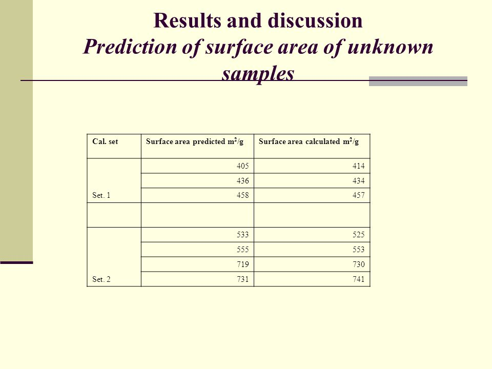 Results and discussion Prediction of surface area of unknown samples
