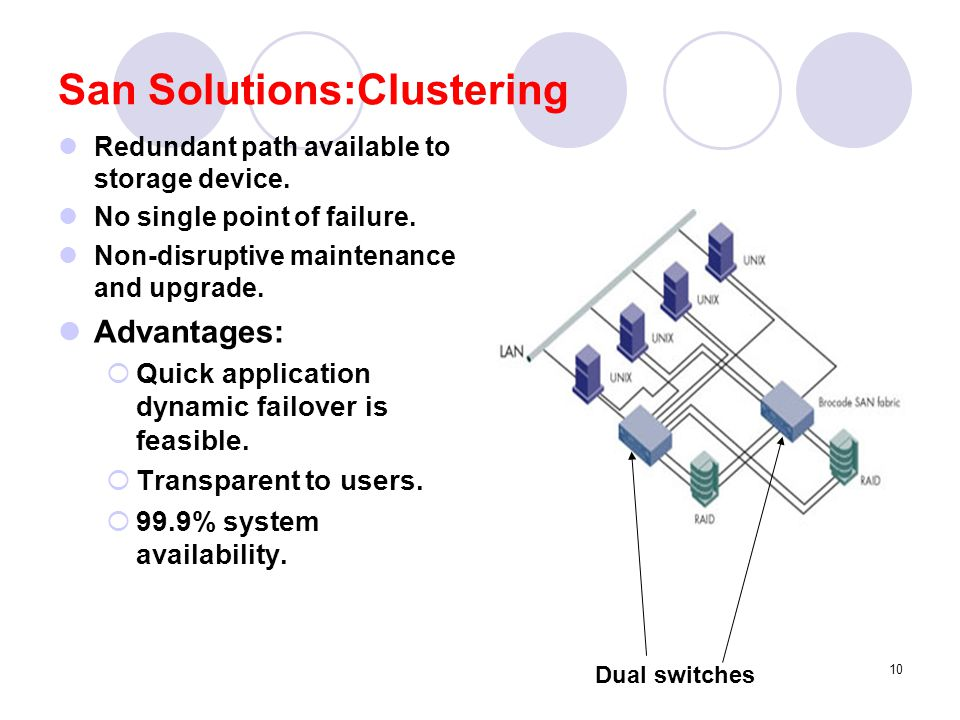 San Solutions:Clustering