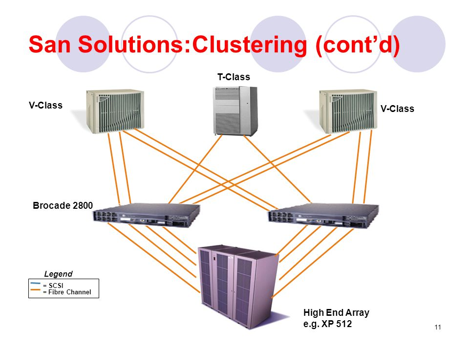 San Solutions:Clustering (cont'd)