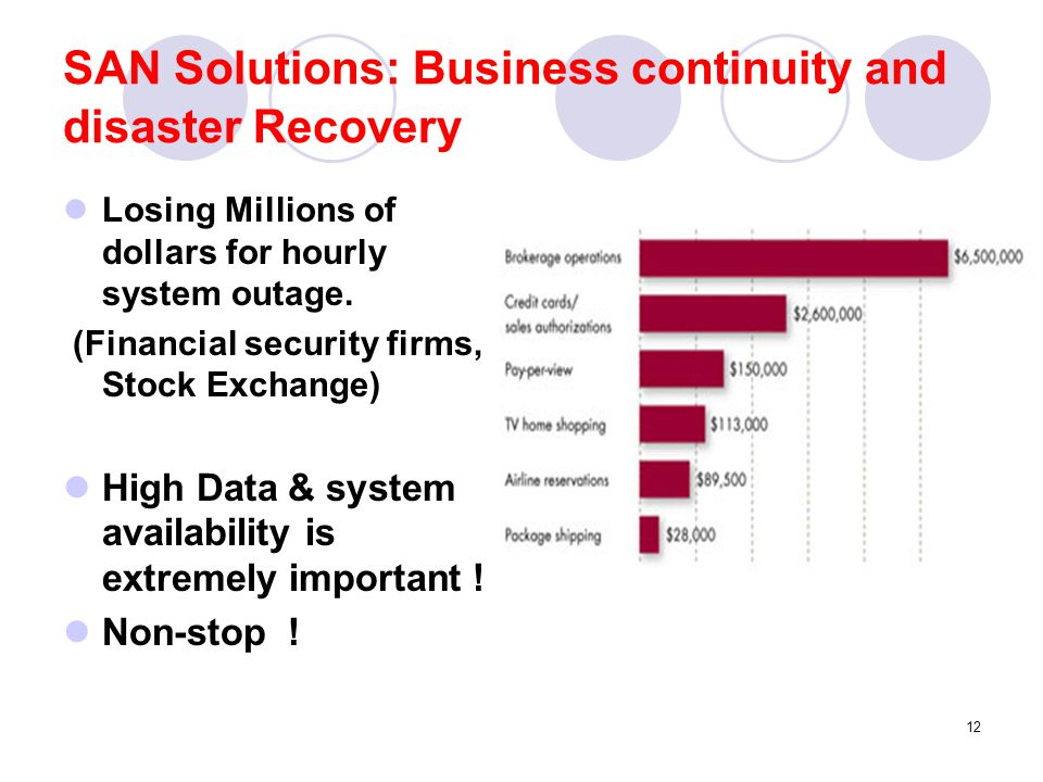 SAN Solutions: Business continuity and disaster Recovery