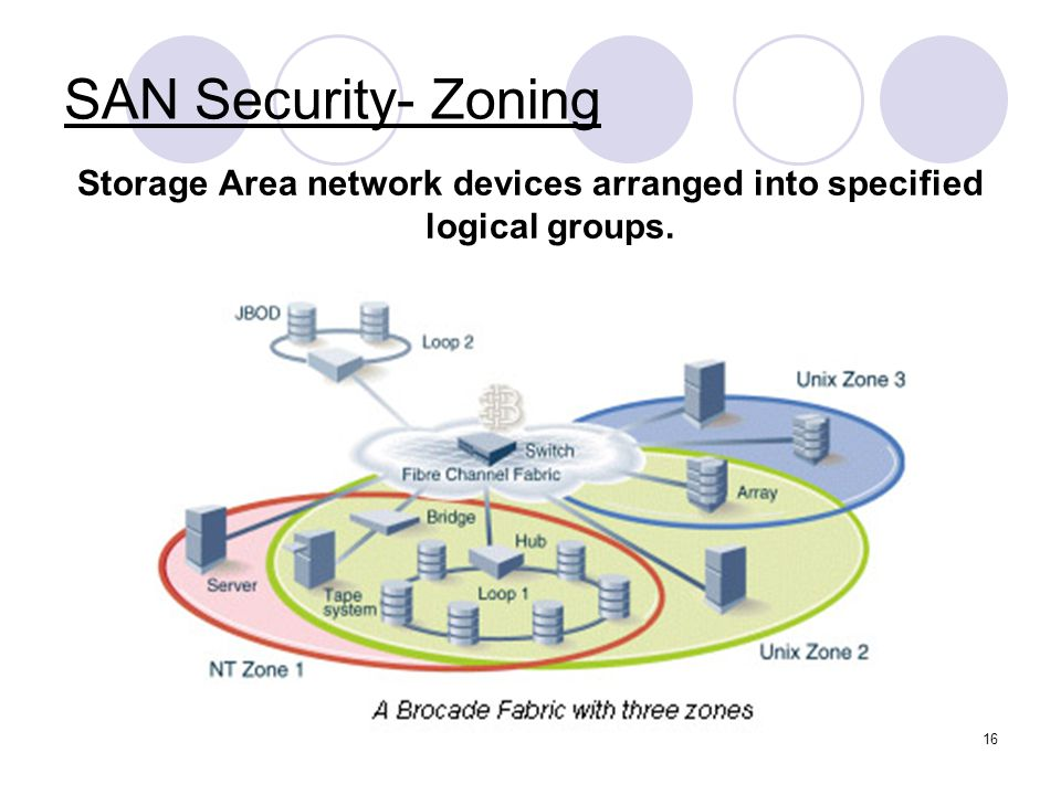 Storage Area network devices arranged into specified logical groups.