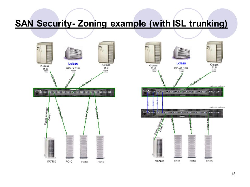 SAN Security- Zoning example (with ISL trunking)