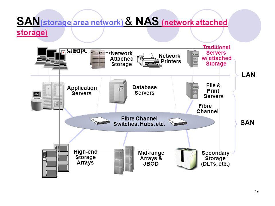 SAN(storage area network) & NAS (network attached storage)