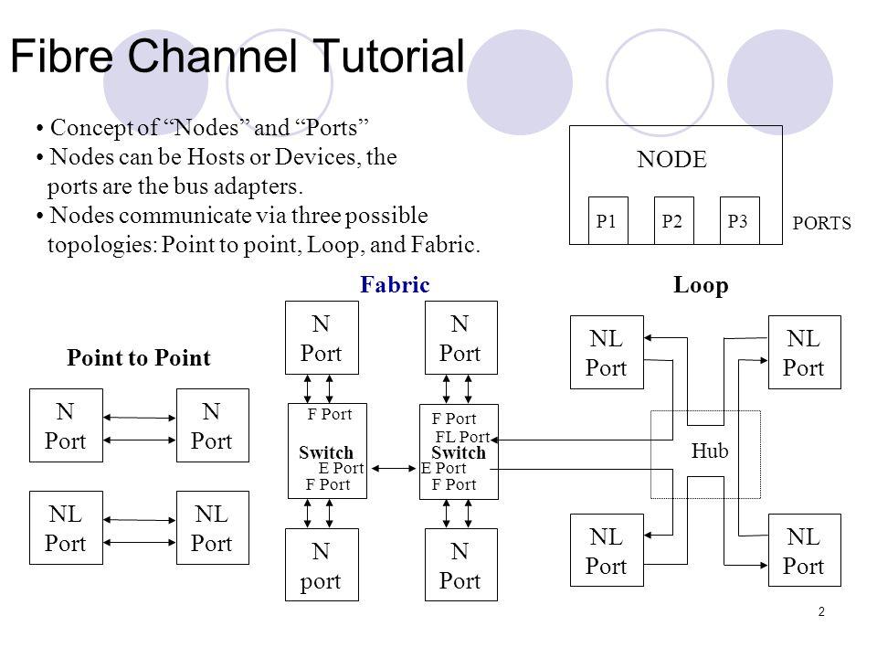 Fibre Channel Tutorial