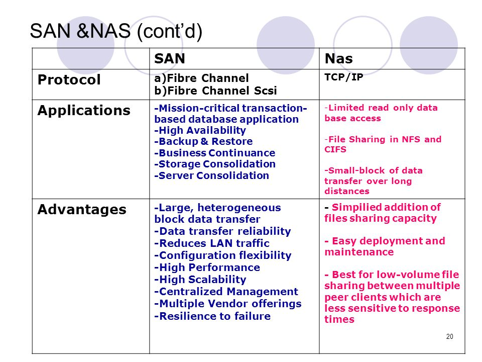 SAN &NAS (cont'd) SAN Nas Protocol Applications Advantages