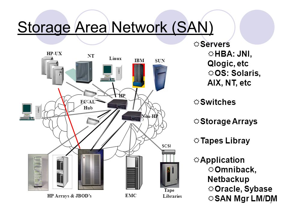 3 Storage Area Network San