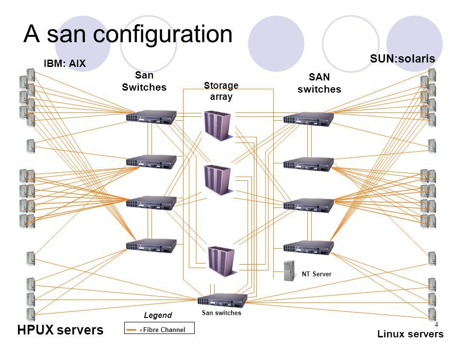 A san configuration HPUX servers SUN:solaris IBM: AIX San Switches