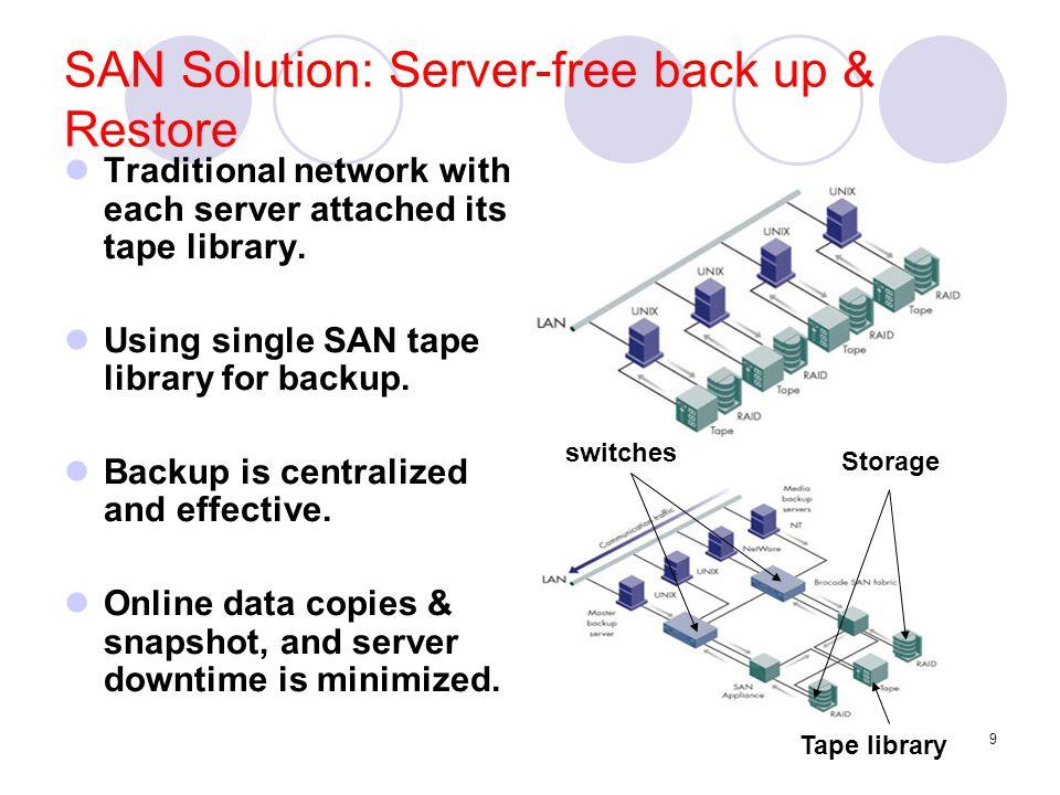 SAN Solution: Server-free back up & Restore