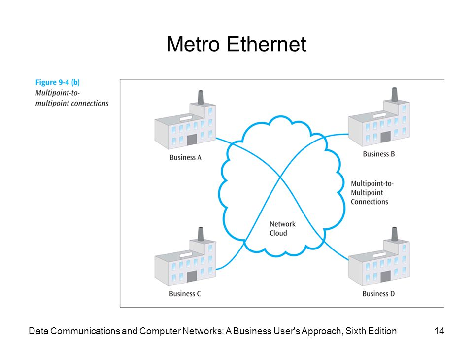 Metro Ethernet Data Communications and Computer Networks: A Business User s Approach, Sixth Edition