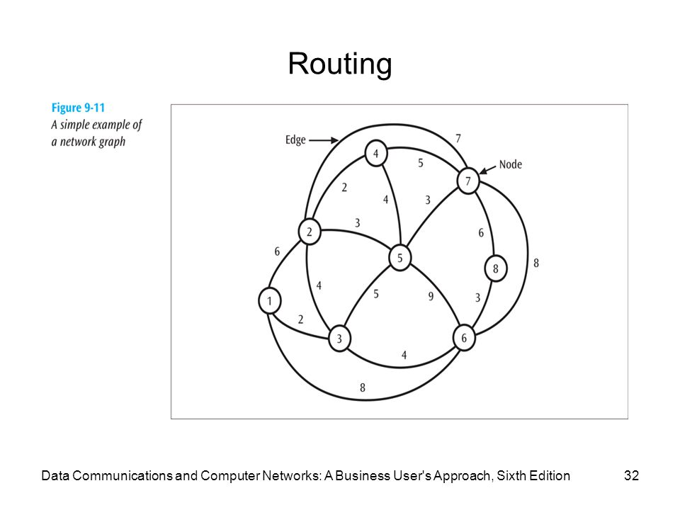 Routing Data Communications and Computer Networks: A Business User s Approach, Sixth Edition