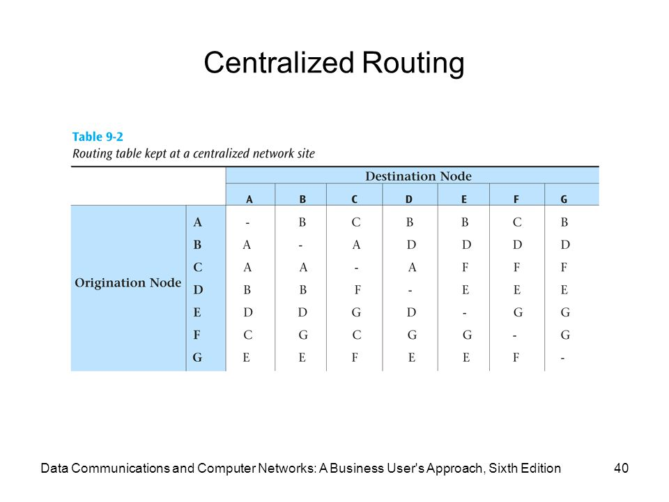 Centralized Routing Data Communications and Computer Networks: A Business User s Approach, Sixth Edition.