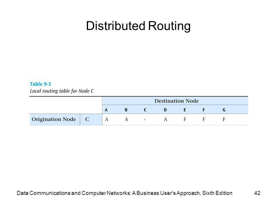 Distributed Routing Data Communications and Computer Networks: A Business User s Approach, Sixth Edition.