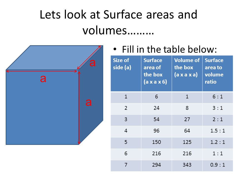 Lets look at Surface areas and volumes………