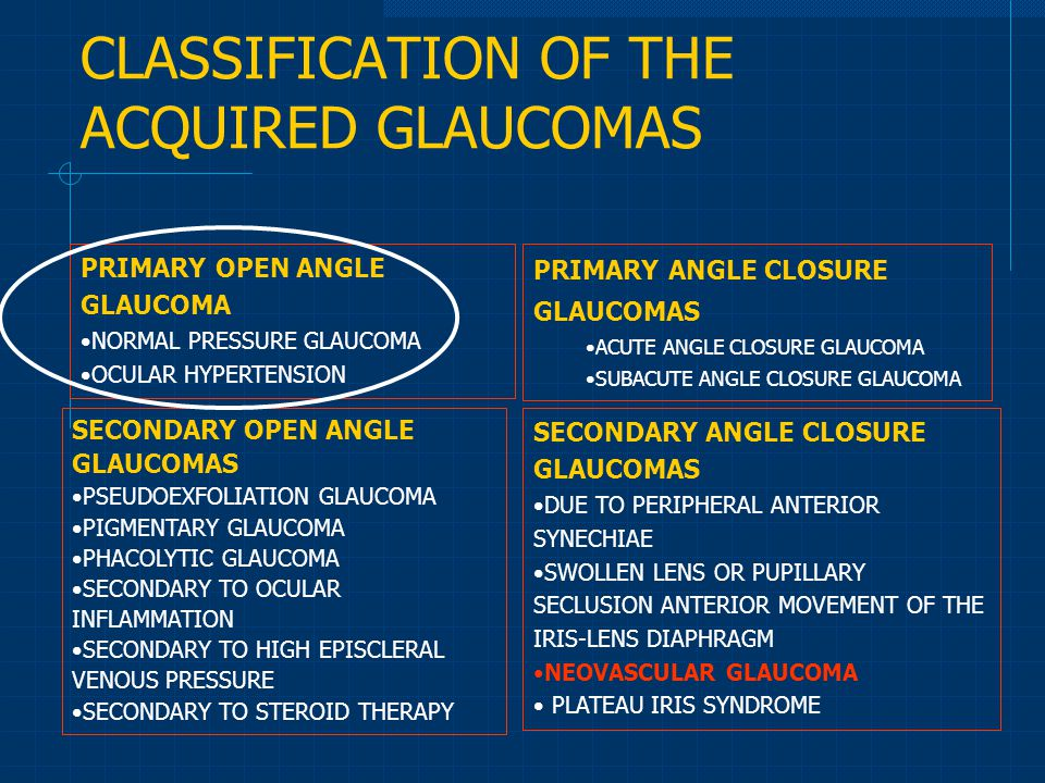 CLASSIFICATION OF THE ACQUIRED GLAUCOMAS