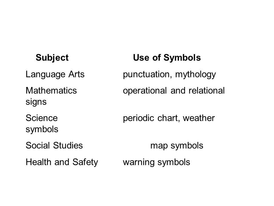 Subject Use of Symbols Language Arts punctuation, mythology. Mathematics operational and relational signs.