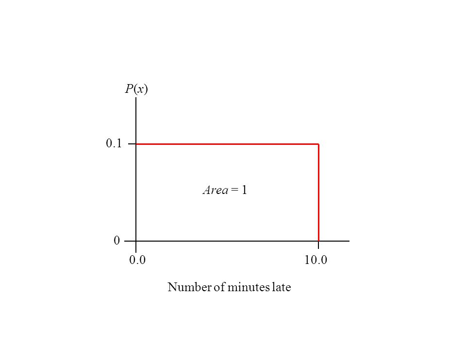 0.0 10.0 0.1 Number of minutes late P(x) Area = 1