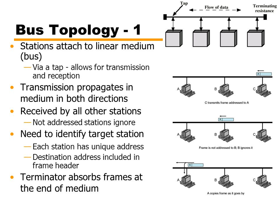 Bus Topology - 1 Stations attach to linear medium (bus)