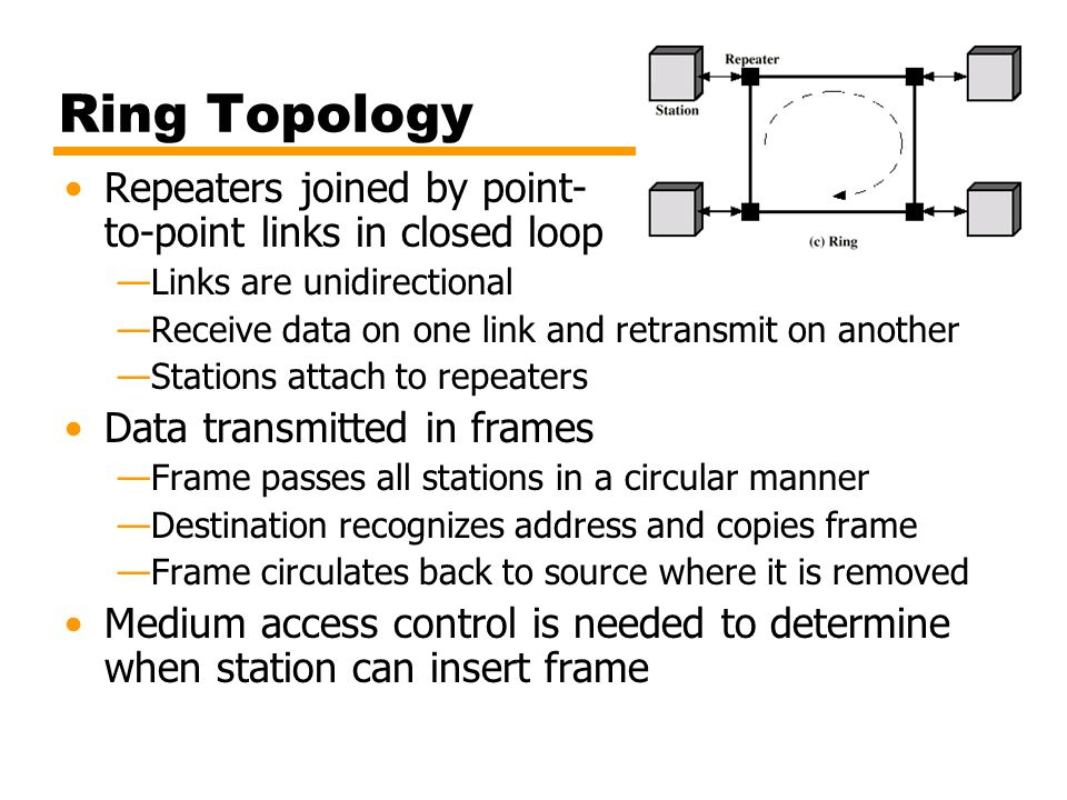 Ring Topology Repeaters joined by point- to-point links in closed loop