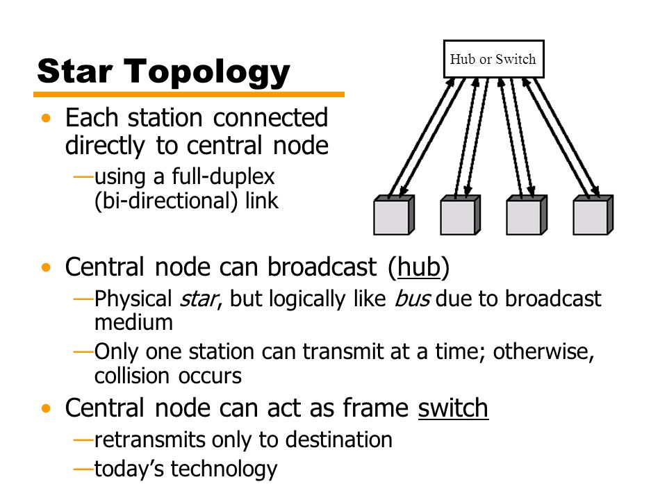 Star Topology Each station connected directly to central node