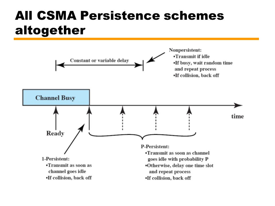 All CSMA Persistence schemes altogether