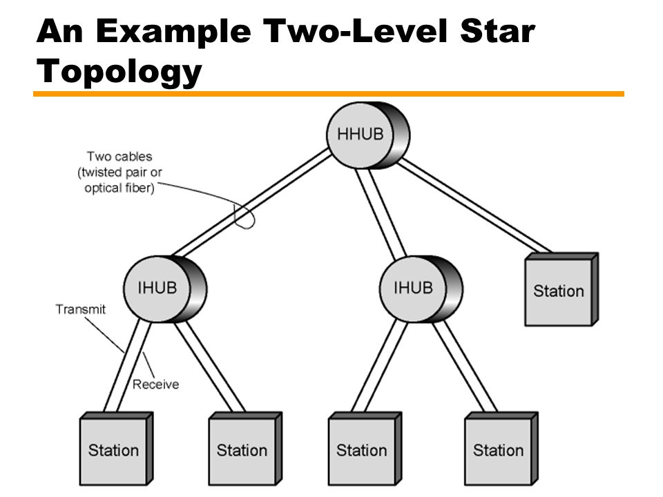 An Example Two-Level Star Topology